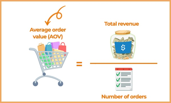 Average Order Value (AOV): what it is and how to calculate it. It's divide the total price by the number of orders.
