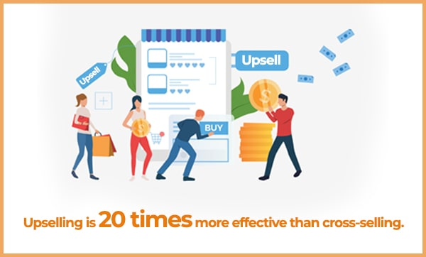 upselling is 20 times more effective than cross-selling.