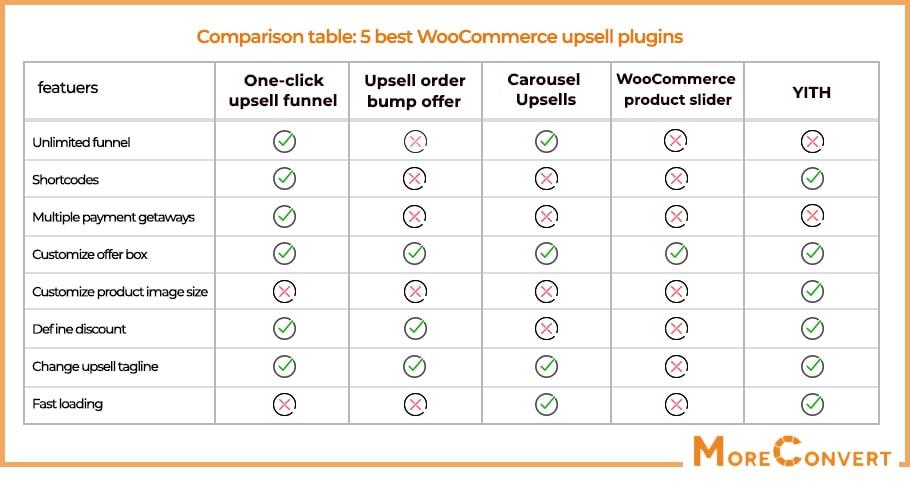 WooCommerce upsell plugins comparison table