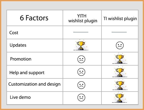 YITH and TI plugin comparison table